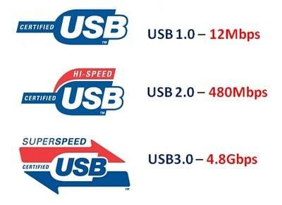 Виды разъёмов USB по скорости