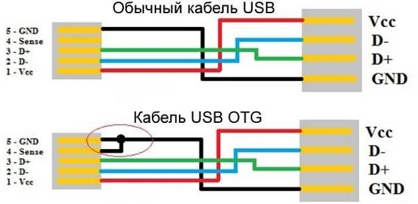 Различие между кабелями