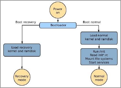 Загрузка системы в режиме восстановления (слева) и в нормальном режиме (справа)