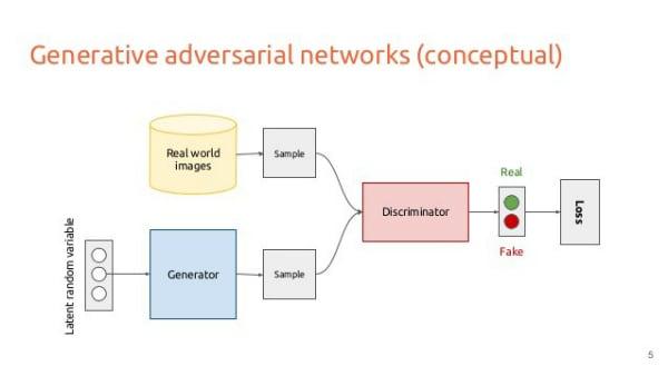 Схема работы генеративно-состязательной сети