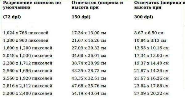 Таблица соотношения размера изображения при печати и пиксельного разрешения экрана