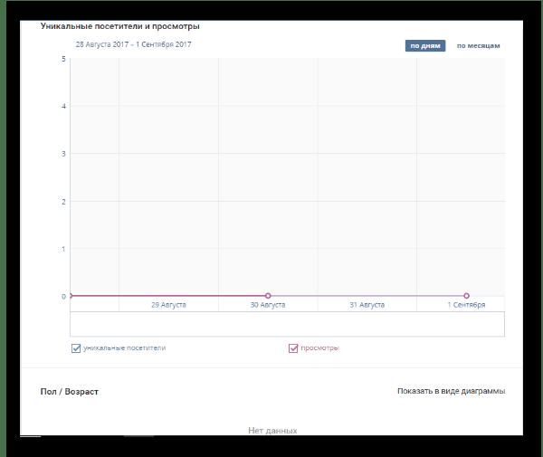 Окно статистики просмотров и посещения страницы ВКонтакте