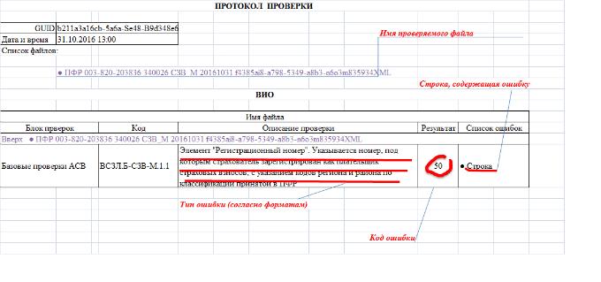 Отрицательный протокол