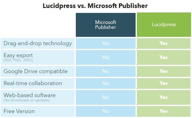 Сравнение Lucidpress с Microsoft Publisher