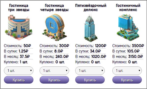 Виды отелей и проценты по заработку с них
