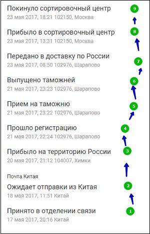 Движение посылки