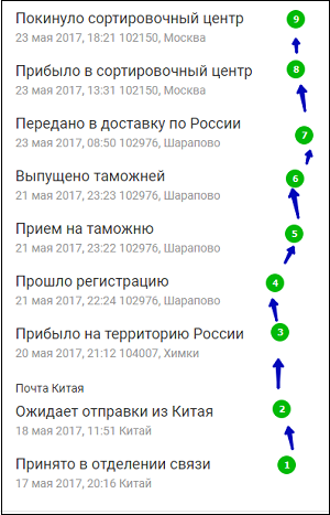 Транзитные пути посылки