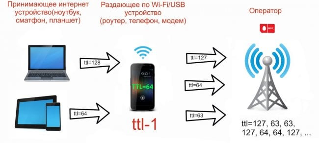 Схема изменения TTL