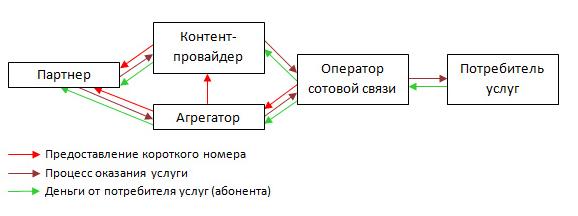 Схема работы оператора