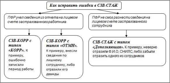 Схема исправления ошибок СЗФ-СТАЖ