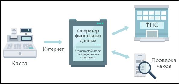 ОФД схема