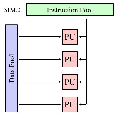 SIMD-процессор