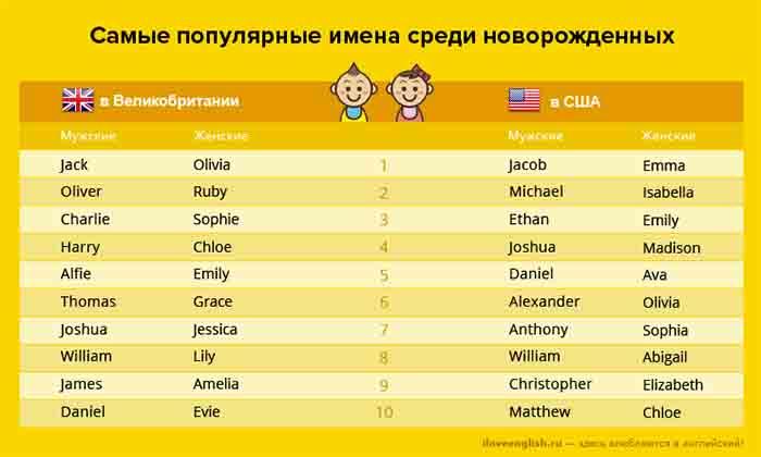 Имена для новорождённых