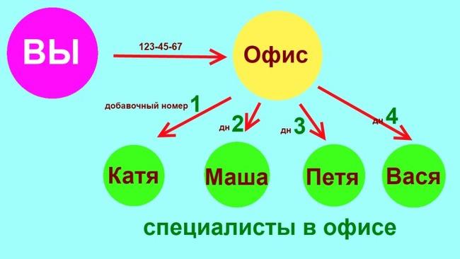 Структура связи по добавочным номерам