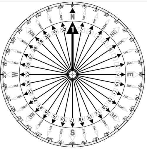 Румбы компаса