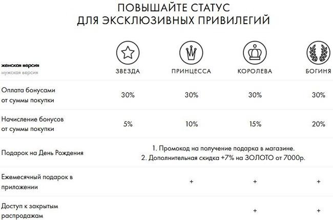 Скриншот с таблицей преимуществ участия в бонусной программе