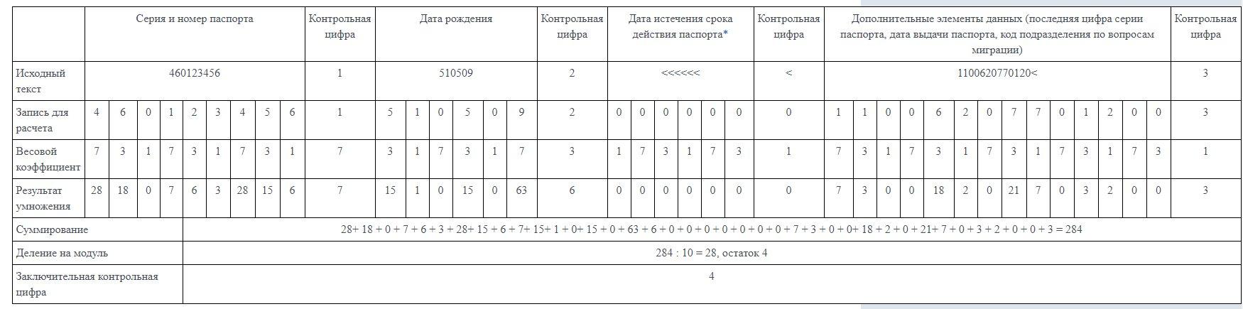 Пример расчета заключительной контрольной цифры