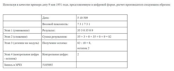 Пример расчета контрольной цифры