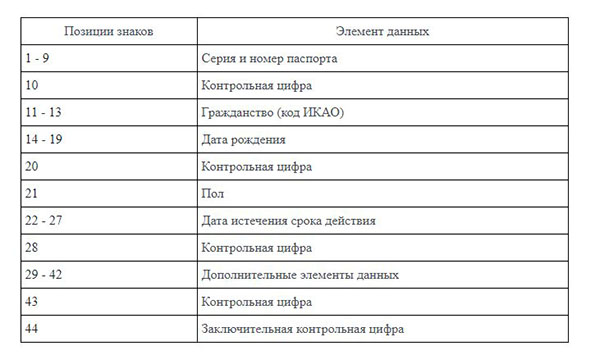 Данные для вычисления контрольного числа паспорта