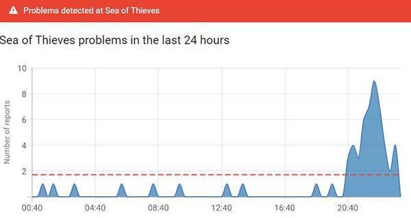 Проверка падения сервера игры через IsTheServiceDown