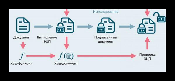 Обработка электронных данных