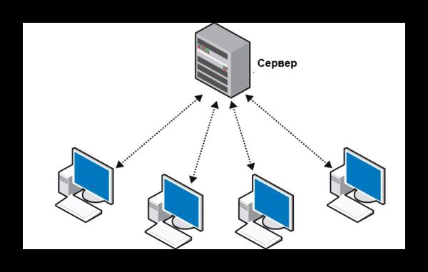 Сервер и ПК