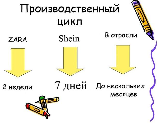 Производственные циклы